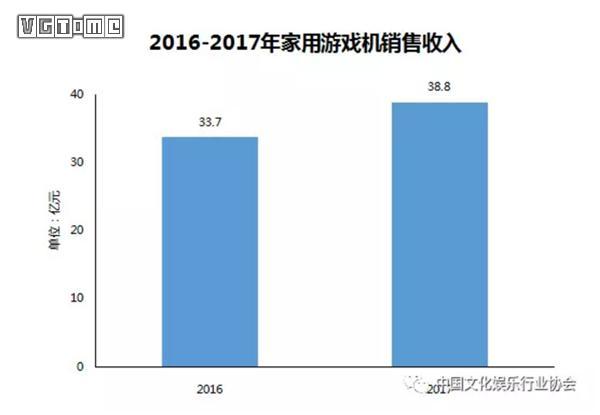 2017年中国家用游戏机销量约为90万 销售额同比增长15.1%