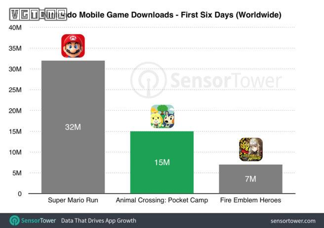 The animal's pocket camp of revenue has broken $10 m Japanese players most can krypton