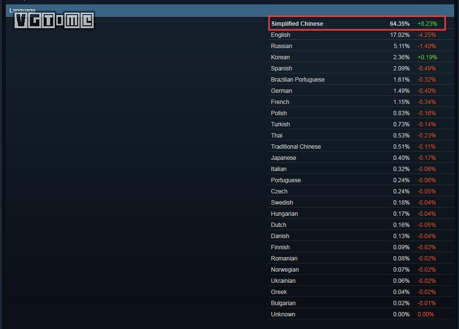中国玩家的平台?Steam简体中文用户数超64%