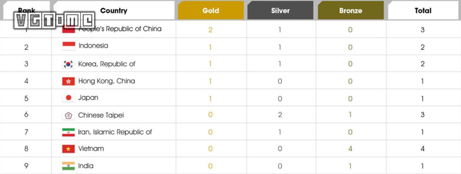 如果奥运会加入电子竞技项目,中国能拿几块金牌?