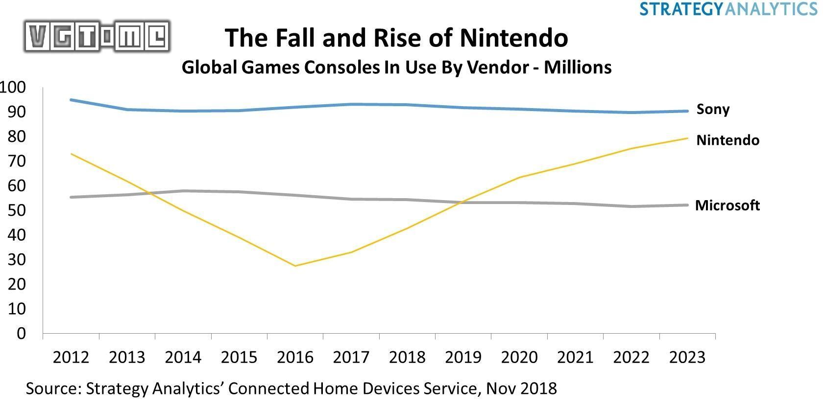分析机构预测,2019年 Switch 全年销量将超过 PS4