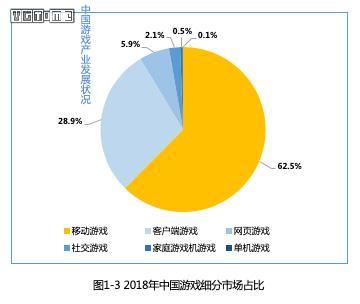 2018中国游戏产业报告:整体增速下降 主机份额减少