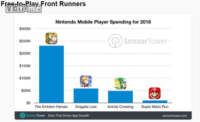 任天堂手游去年营收3.48亿美元,《火焰纹章 英雄》最赚钱