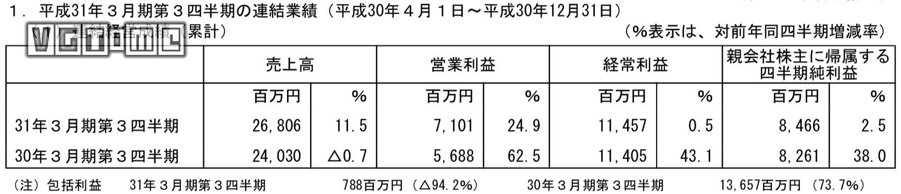 光荣特库摩2019财年Q3财报公布 betway官网手机版业务收益良好