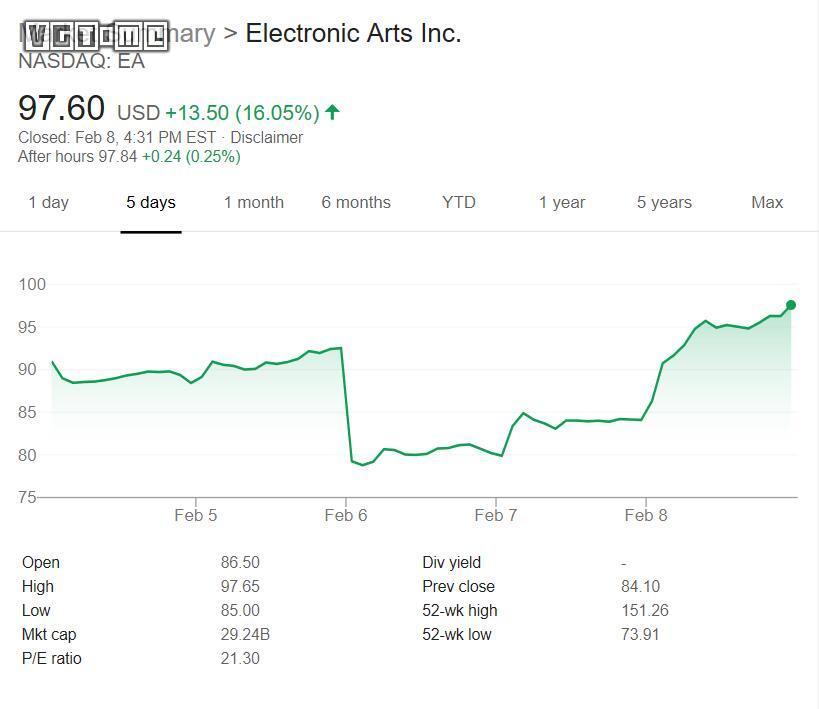 受《Apex必威betway866》利好消息影响,EA股价大涨