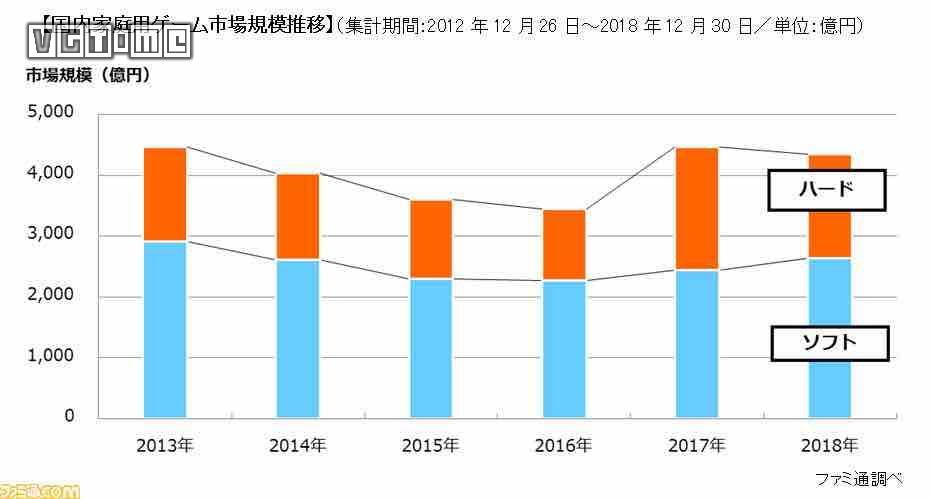 日本主机市场2018年报告:《怪物猎人 世界》年度销量第一