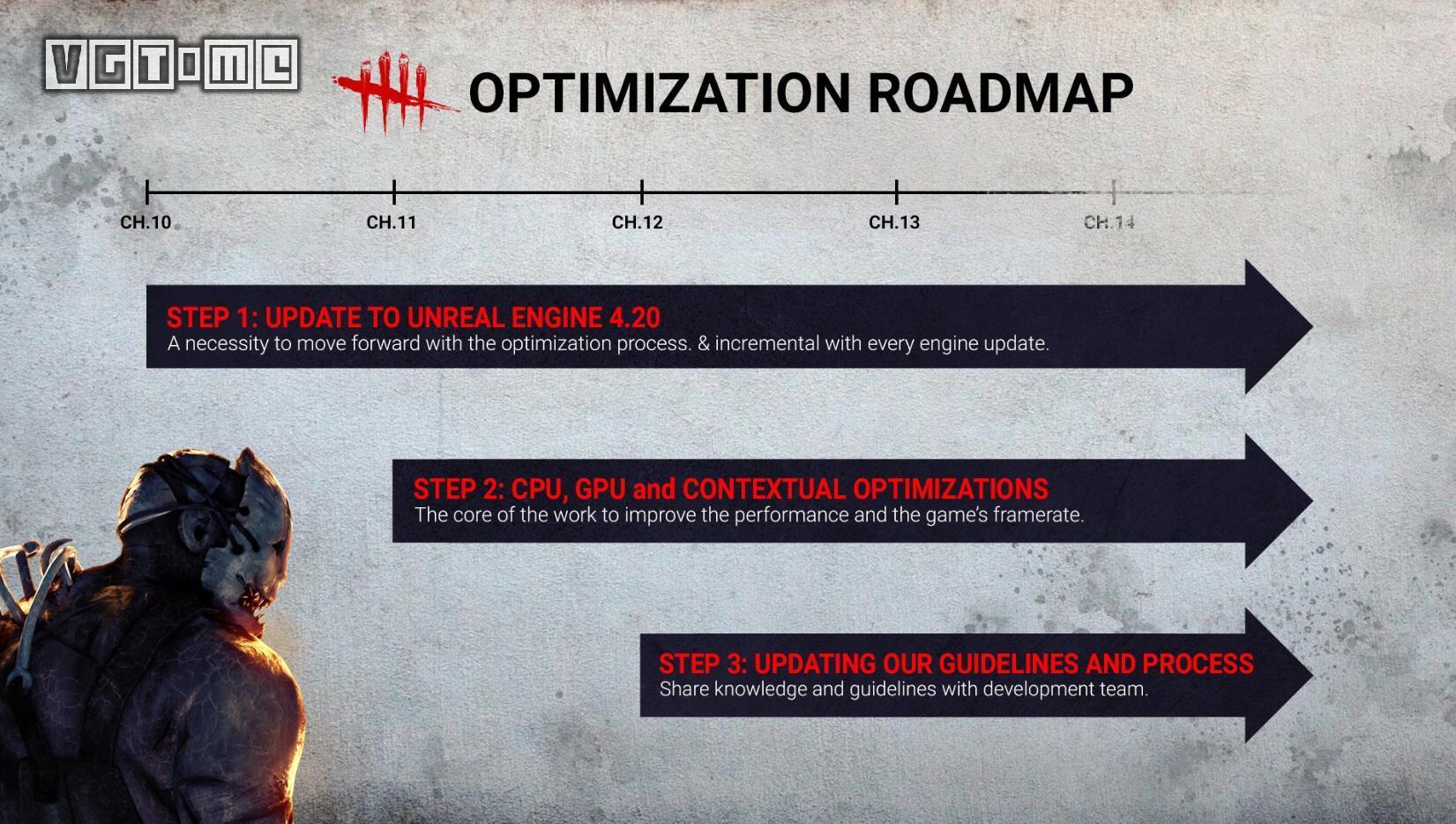 《黎明杀机》公布betway官网手机版优化方案 未来将支持60帧