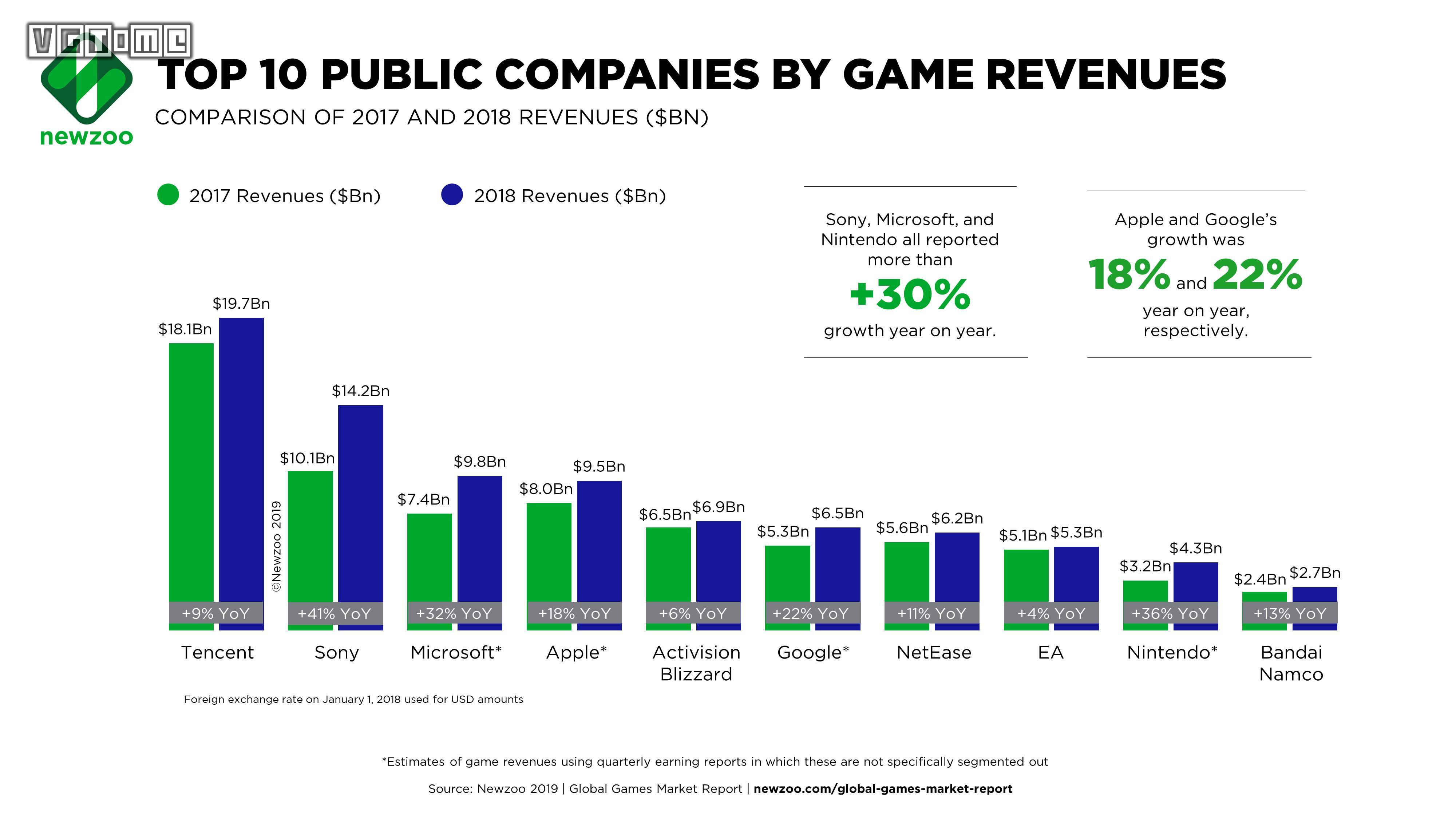 2018年全球游戏公司Top25收入破千亿,占80%市场份额