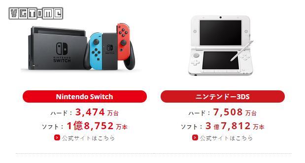 任天堂Switch上财年卖了1695万台,低于公司预期