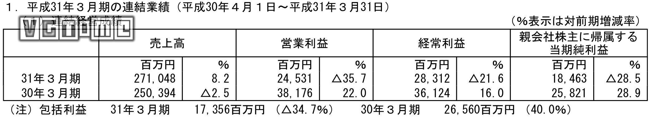 Square Enix去年游戏业务收入提升,但利润下滑21.6%