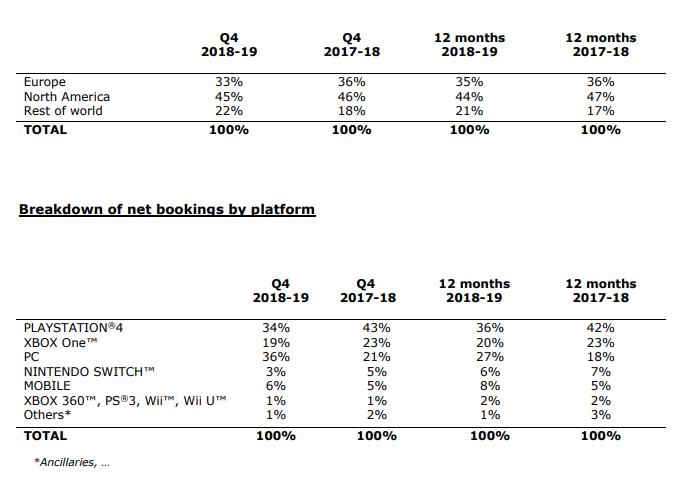 育碧2019财年净收入增长17%  数字销售占比达69%