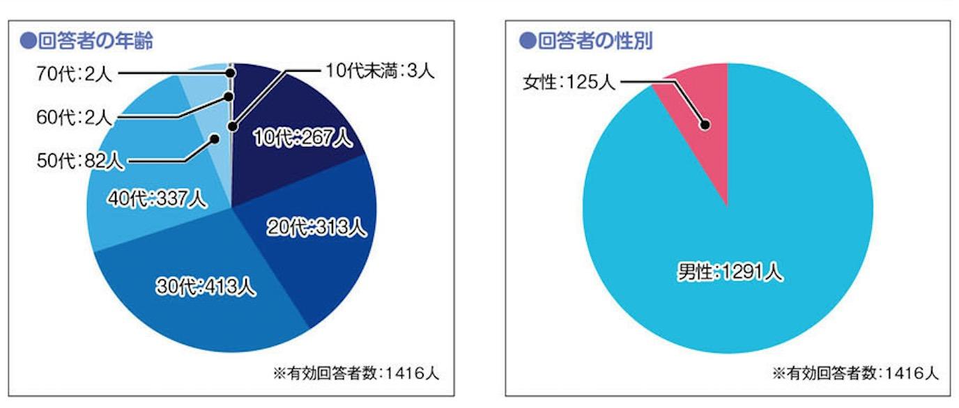 日本玩家對次世代PS最期待的功能與改進是什么?