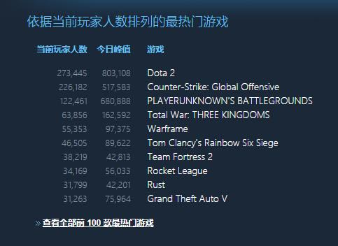 《全面战争 三国》同时在线人数达16万,打破系列纪录