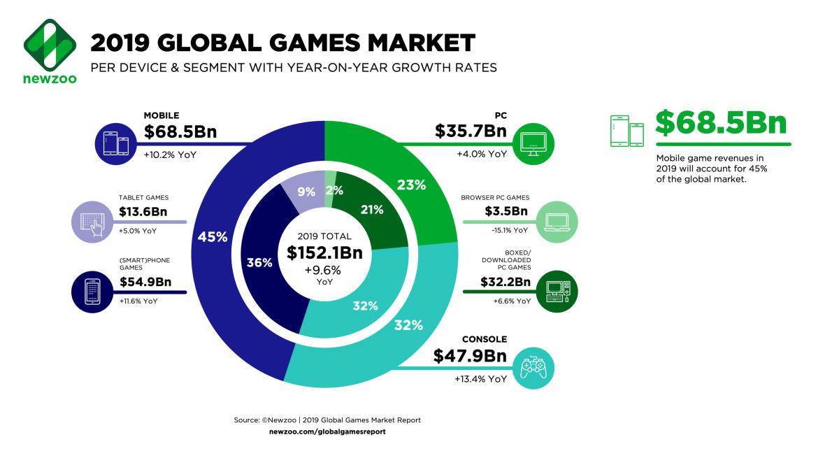 Newzoo:美国今年将会取代中国成为全球最大游戏市场