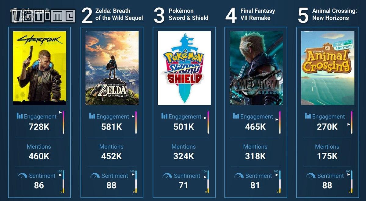 数据显示,《赛博朋克2077》是今年E3最受粉丝喜爱的游戏