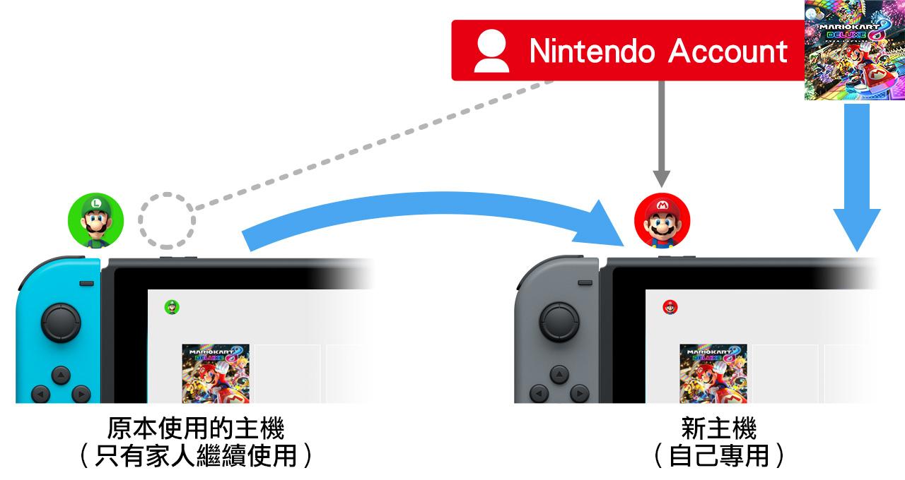 购买第二台Switch之后,你应该做哪些准备?