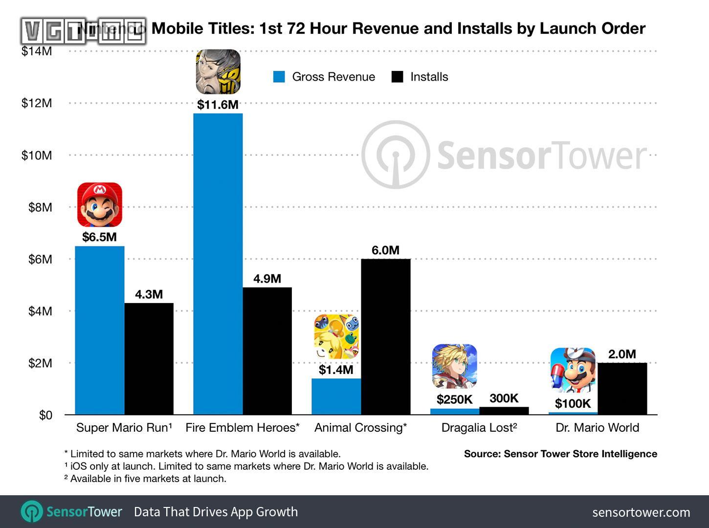 手游《马力欧医生世界》发售三天内下载量超200万