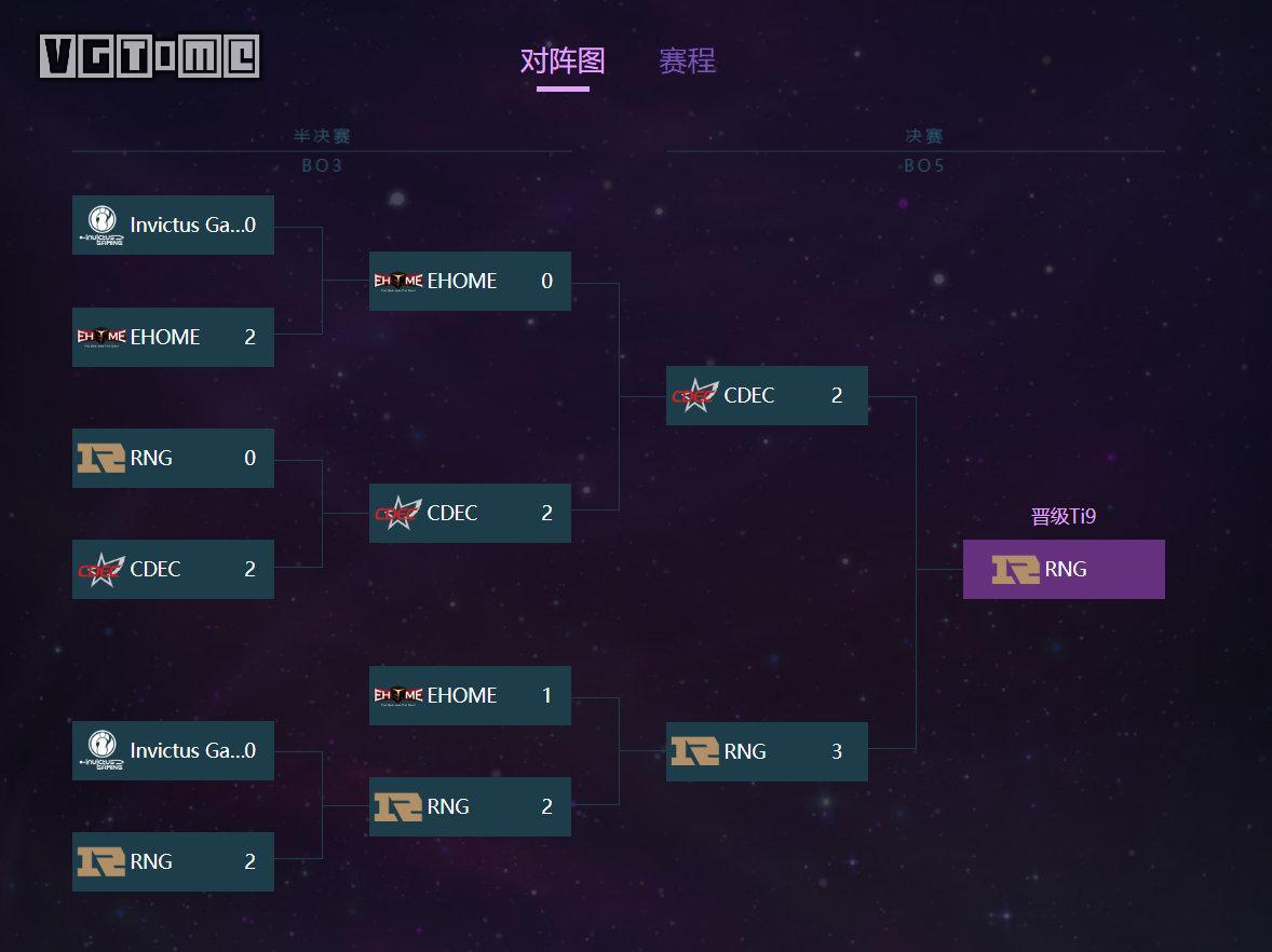 RNG获TI9中国区预选赛冠军,四只中国战队8月会师上海