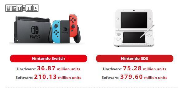 任天堂公布2020Q1财报 Switch总销量达3687万