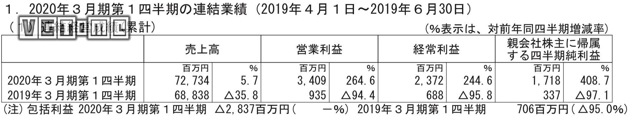 世嘉公布2020Q1財報:營業利潤同比上漲264%