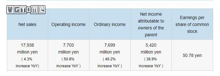 卡普空本财年Q1财报:运营收入同比增长50.8%