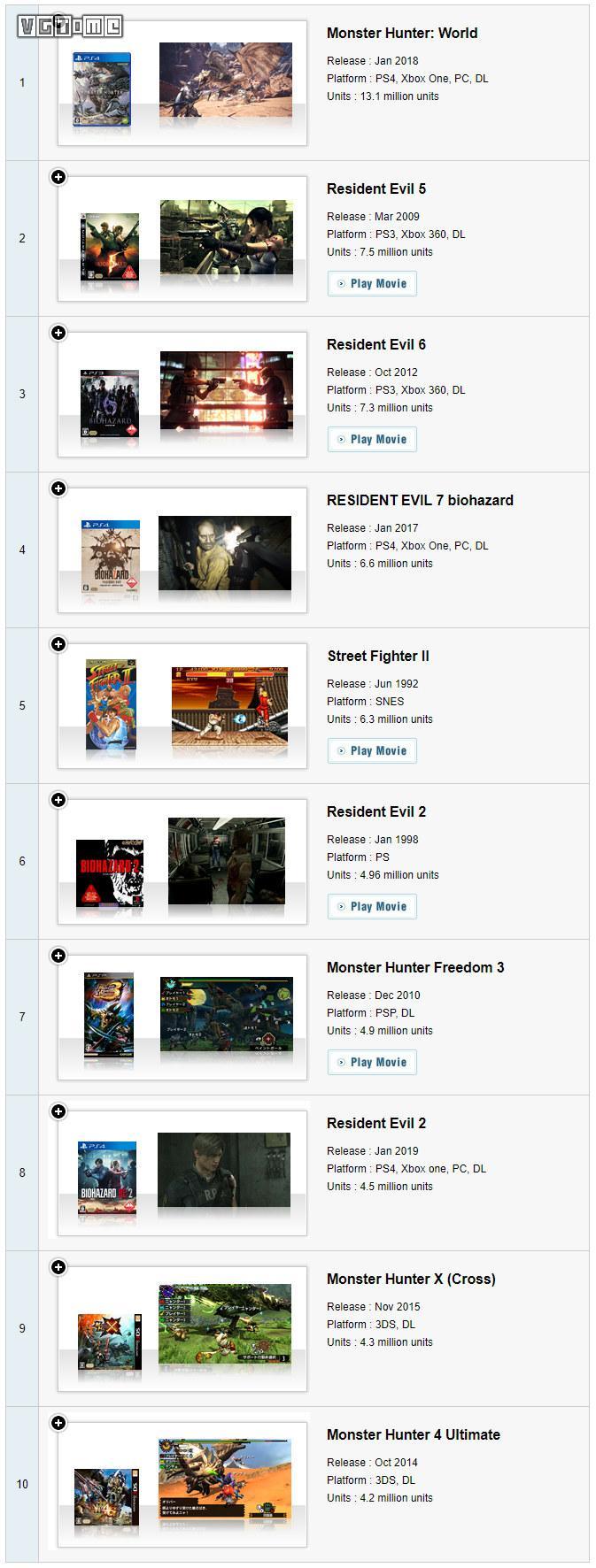 Capcom旗下betway官网手机版最新销量:《生化危机2 重制版》450万,《鬼泣5》250万