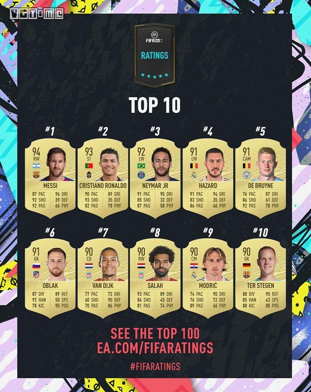 EA公布《FIFA 20》球员能力值排名Top10