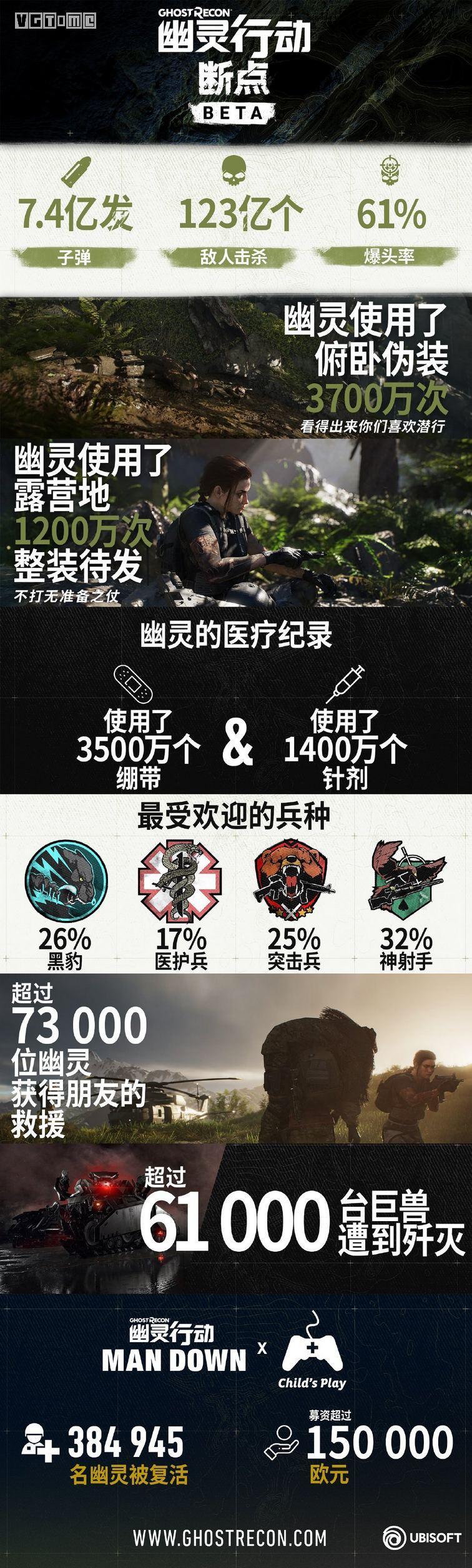 《幽灵行动 断点》B测4天,玩家击杀了123亿敌人