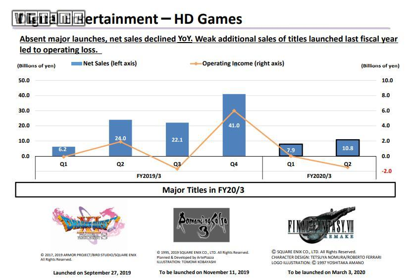 Square Enix 2020财年第二季度财报:利润显著增长
