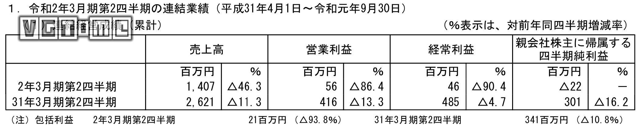 日本一2020财年上半年财报:亏损达2200万日元