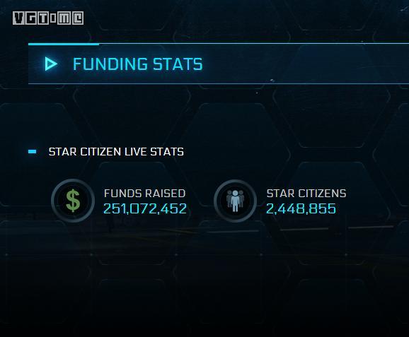 《星际公民》众筹金额超2.5亿美元 现在可以免费试玩