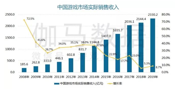 2019年中国游戏产业报告:单机游戏增长341.4% 主机市场销售额破50亿