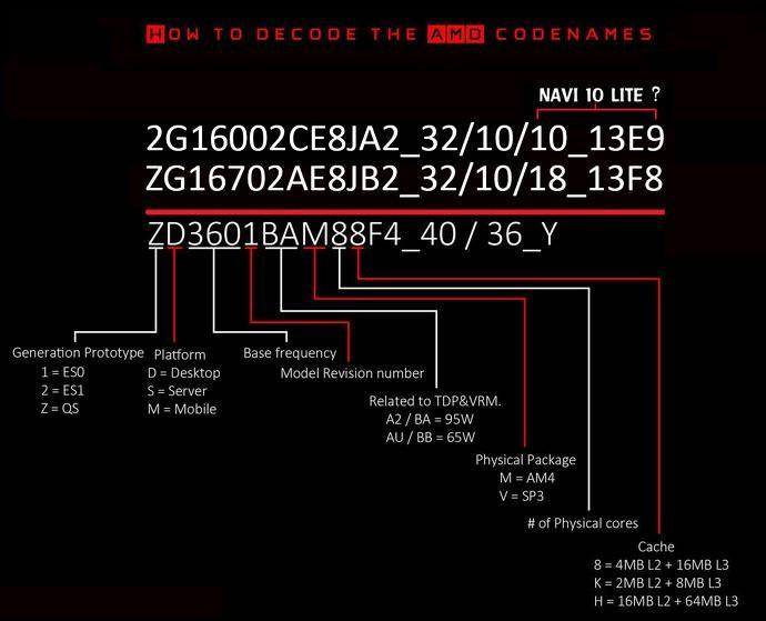 兩臺次世代GPU規格泄露,我們能從中知道什么?