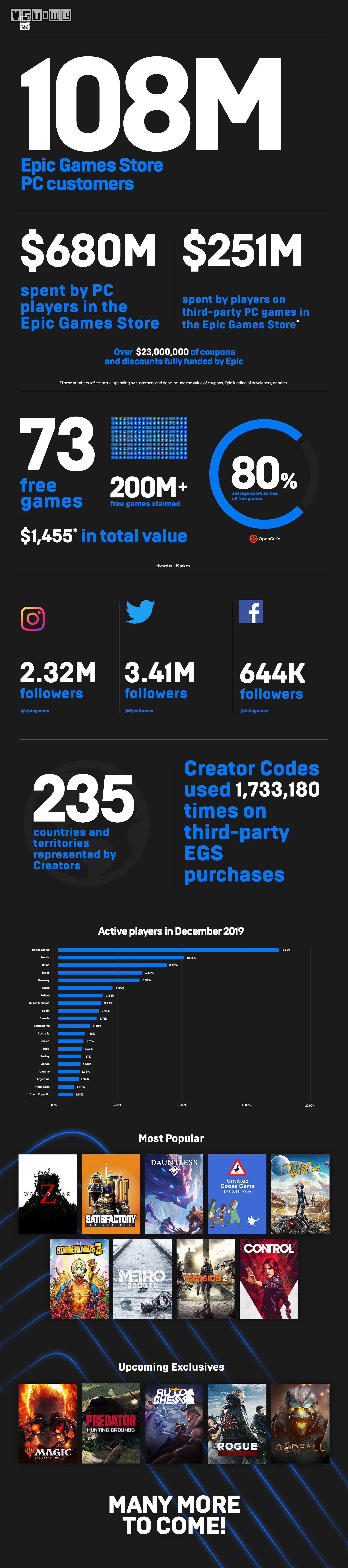 EGS已擁有1.08億消費者 今年將繼續獨占和送游戲