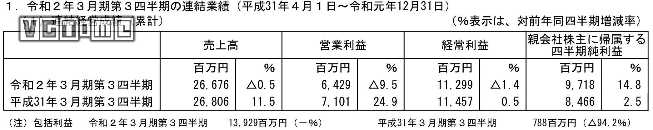 Glorious tekumo Q3 financial report in fy2020: sales volume of lesha's Alchemy workshop exceeded 350000