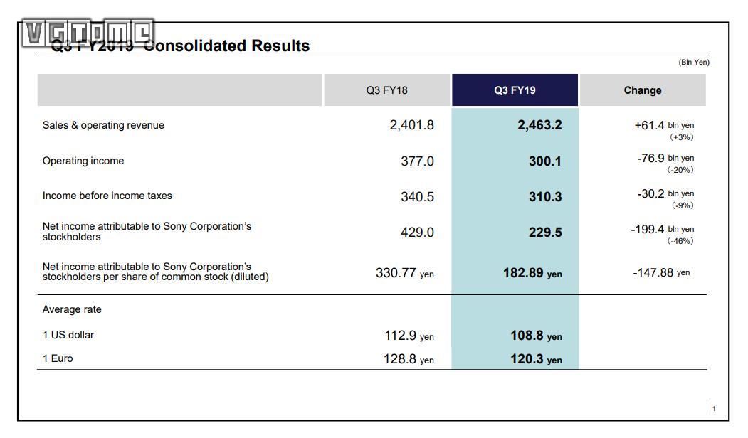 索尼公布2019Q3财报 游戏业务营收下滑20%
