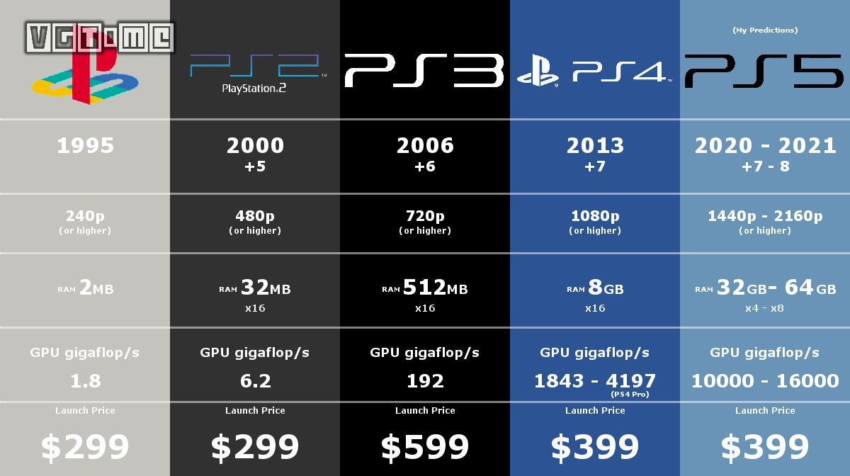 索尼:PS5 的价格要视竞争对手而定