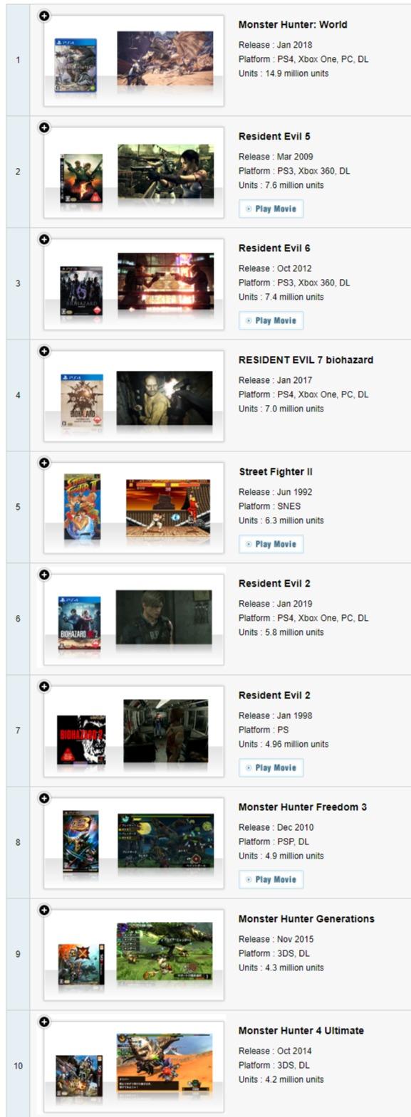 CAPCOM更新游戏销量数据:《鬼泣5》310万 《生化危机7》700万