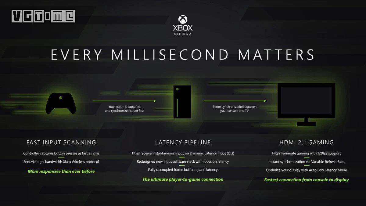 Xbox Series X将显著改善延迟问题,微软发文分享背后细节