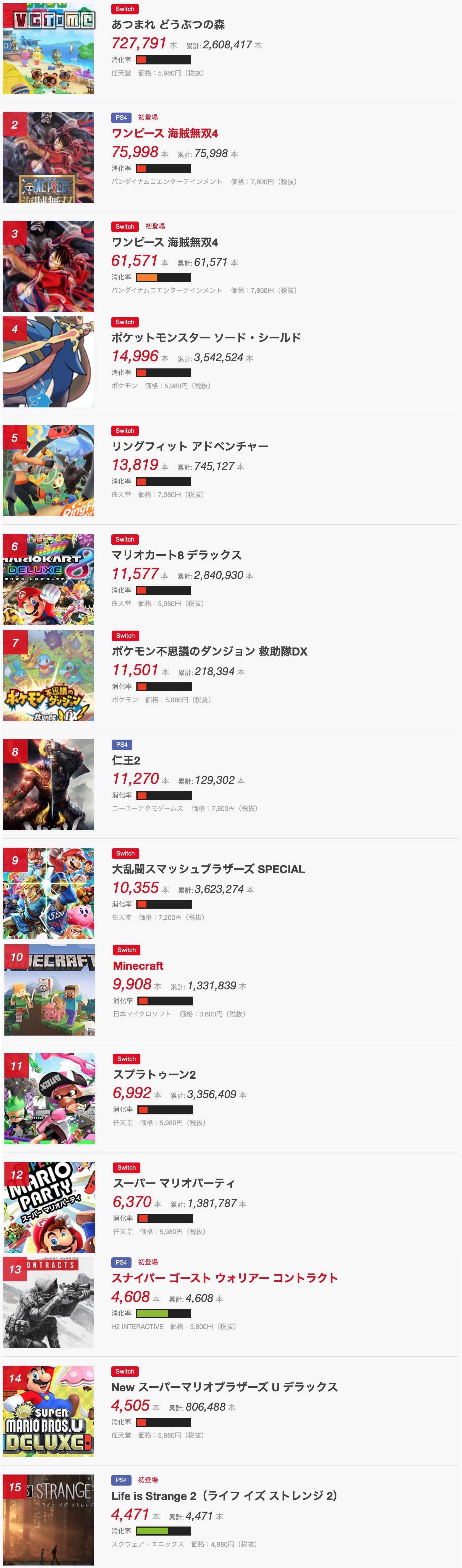 日本游戏周销量 2020 3.23~3.29《集合啦!动物森友会》两周破260万