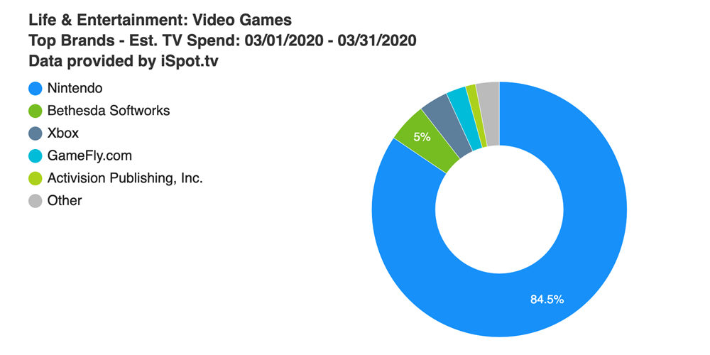 任天堂霸占3月美国游戏电视广告支出大头,动森广告花费最高