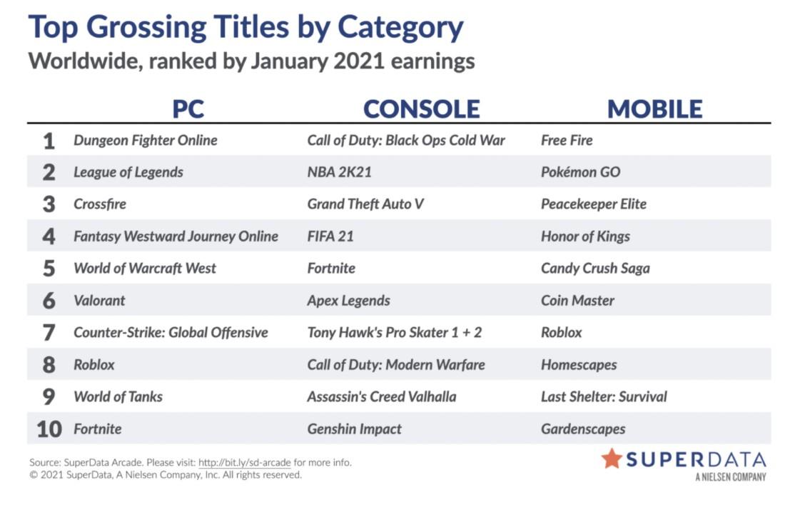 2021年1月全球数字游戏市场报告:数字游戏内容收入年增15%