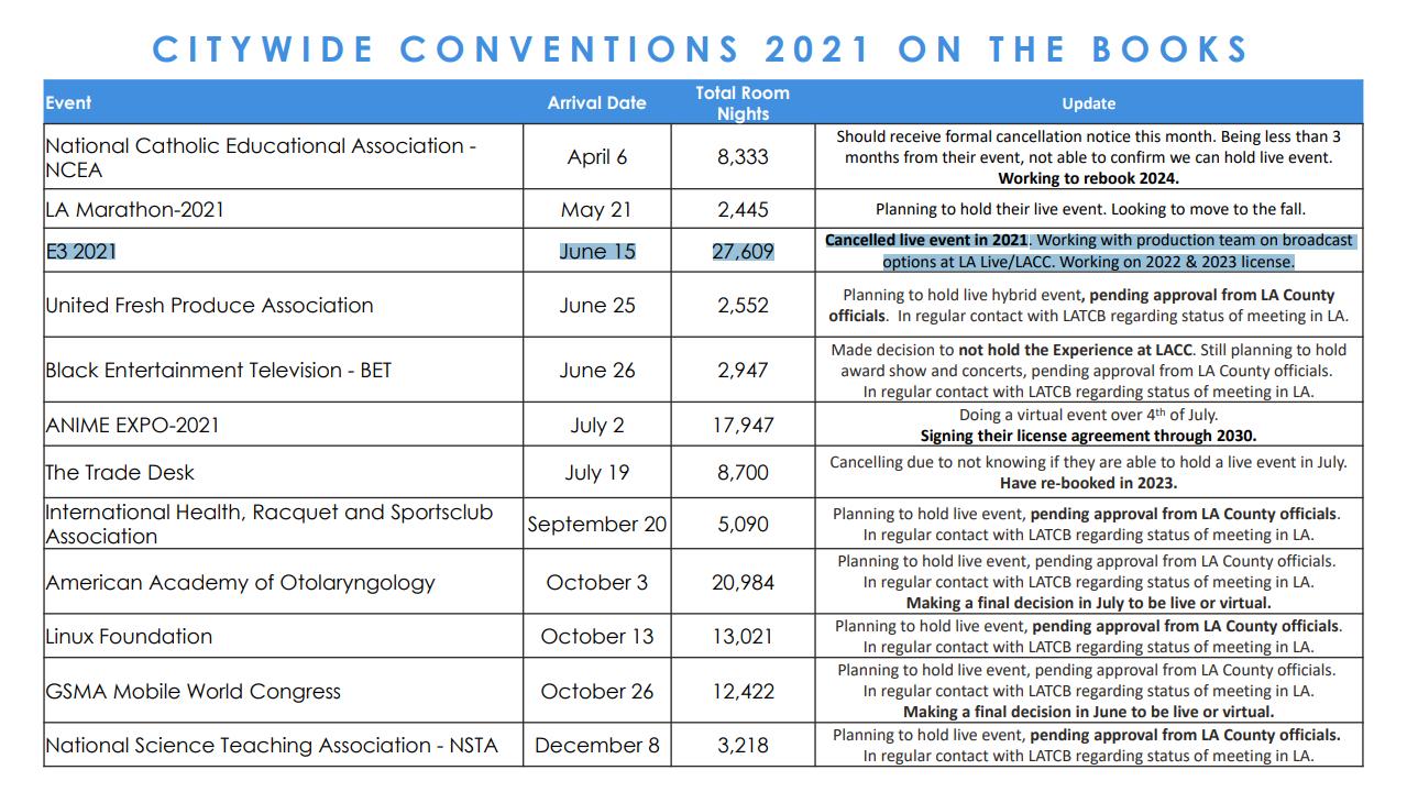 文件显示,E3 2021现场活动已经取消