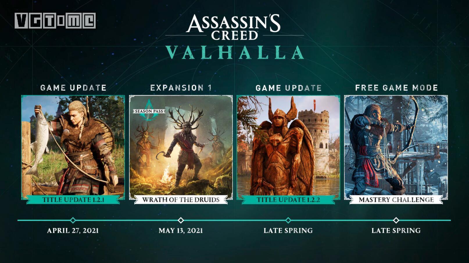 育碧:《刺客信条 英灵殿》的更新未达预期,新路线图公布