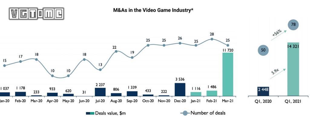 """2021年第一季度,游戏行业迎来一波""""收购热潮"""""""