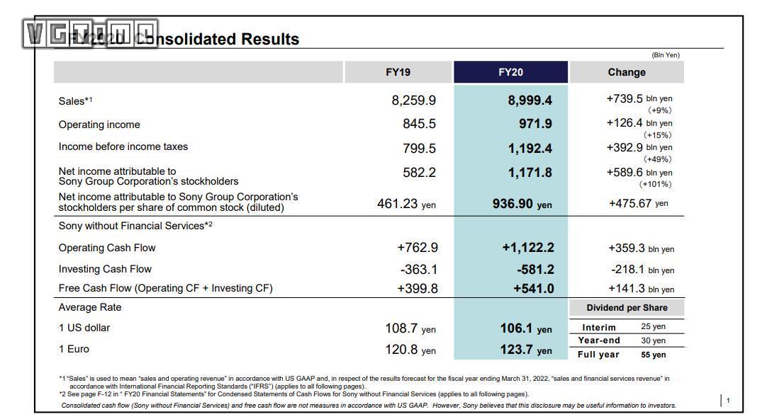 索尼财报:PS5销量达到780万台