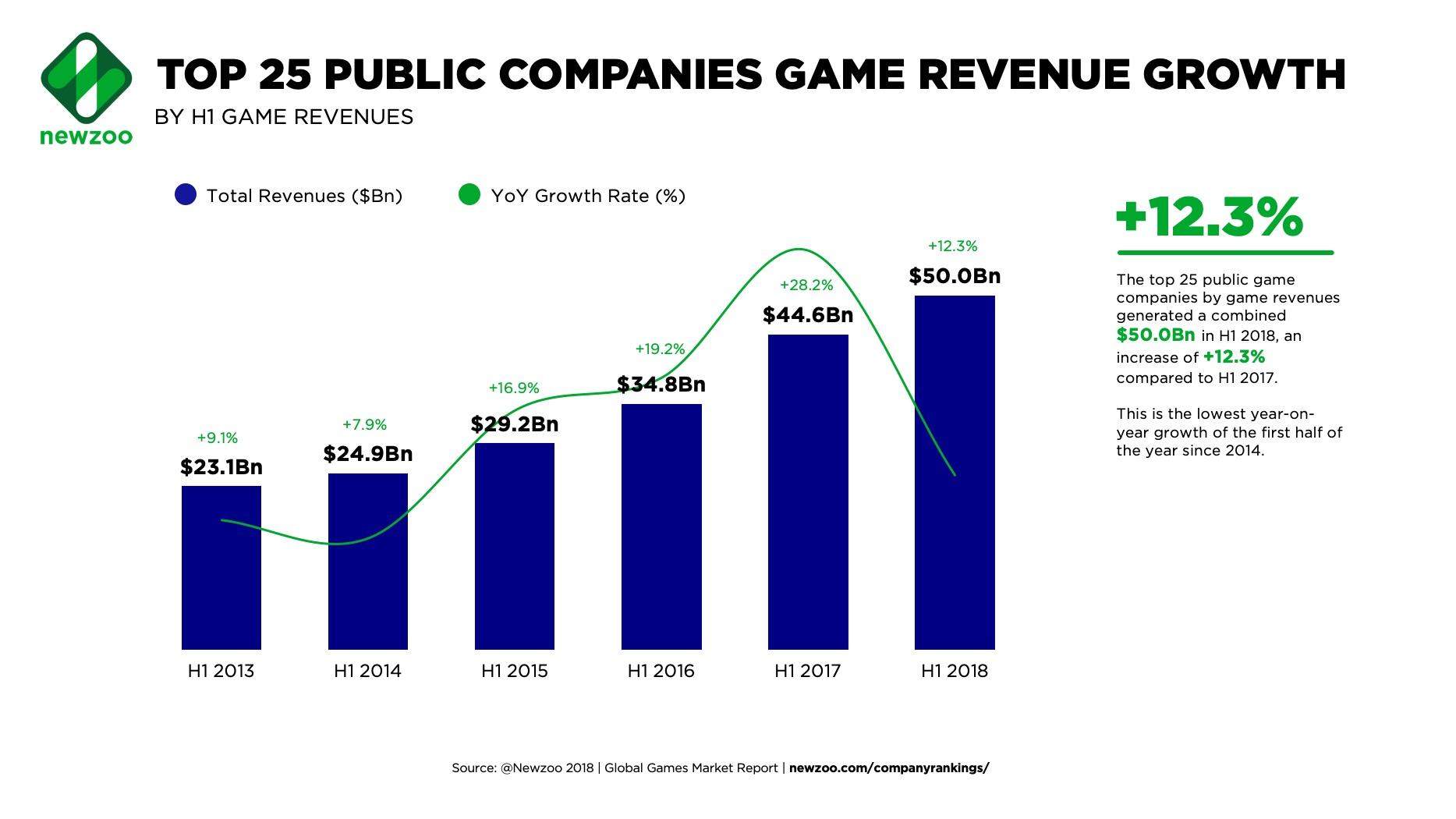 2018上半年世界前25家游戏公司总体收入增速放缓