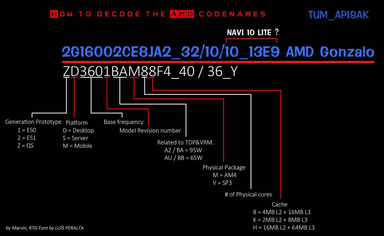 AMD新处理器曝光,或为下一代主机芯片