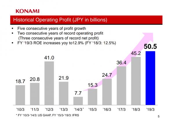 Konami营业利润再创新高 连续五年实现增长