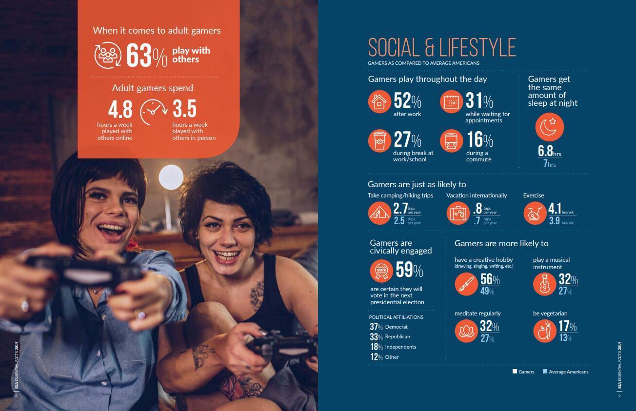美国65%成年人是玩家 超7成家长认为游戏有教育意义